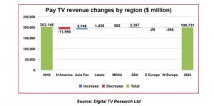 Digital_TV_Research_global_revenues