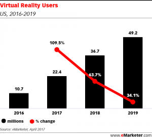 eMarketer_virtual_reality