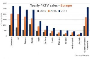 Dataxis_4K_tv_sales_graph-3-PR-4k