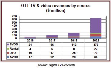 Digital TV Research africa