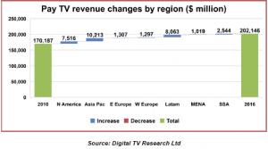Digital tv research 1
