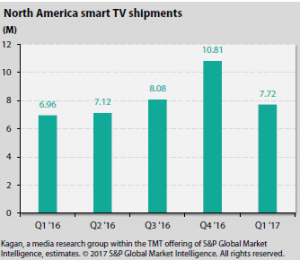 Kagan_smart_TV_shipments_US