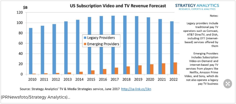 Tv Service Providers >> Netflix And Amazon Could Have Limited Impact On Us Pay Tv