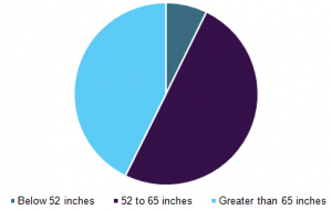 Global 4K TV market by Screen Size, 2016 (%) - Grand View Research