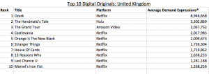 Parrot's UK audience digital demand data July 24-30.