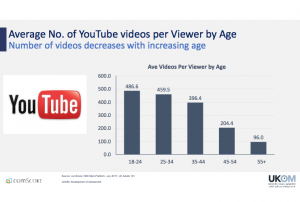 ComScore_YouTube_data_July