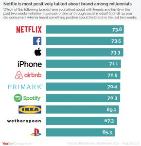 YouGov_Brandindex ranking chart v3-01
