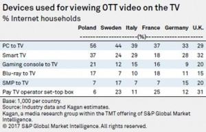 S&P_Global_Market_OTT_device
