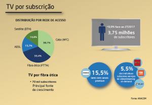 Anacom stats