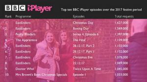 BBC-iPlayer-stats
