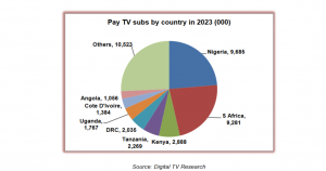 Digital_TV_Research_Africa