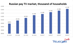 TelecomDaily_pay TV_Russia