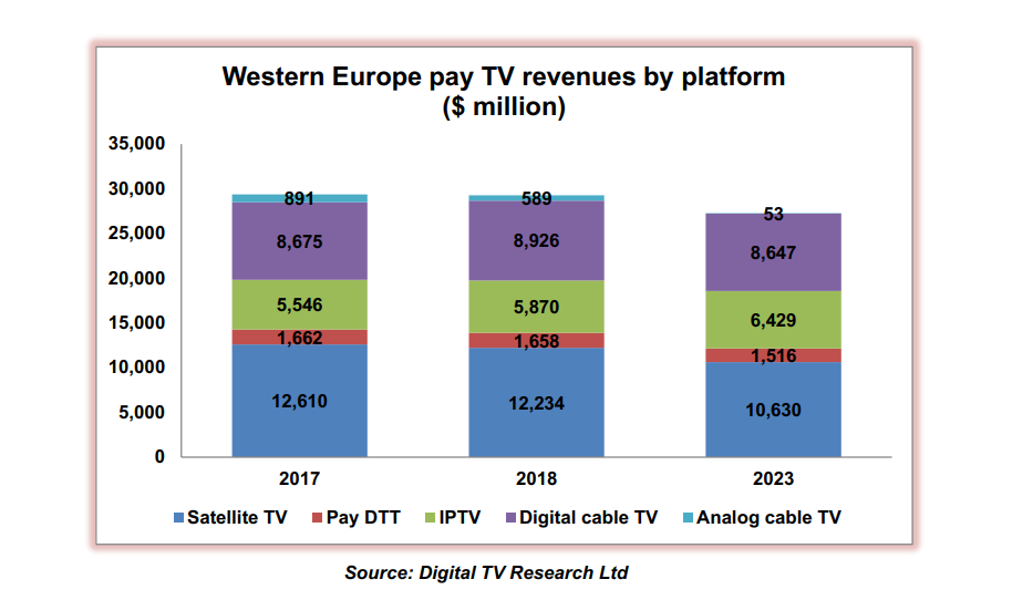 Cable tv and market penetration