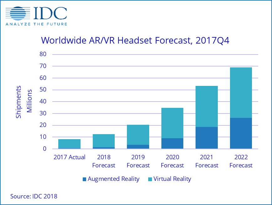 IDC: VR and AR shipments to return to growth in 2018