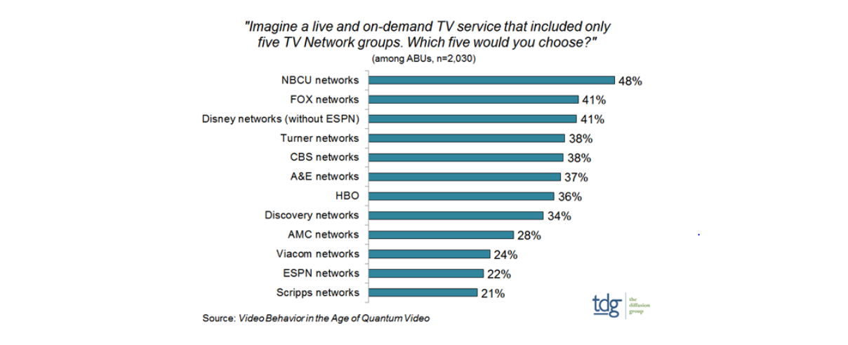 TDG: NBCU top channel group for US viewers – Digital TV Europe