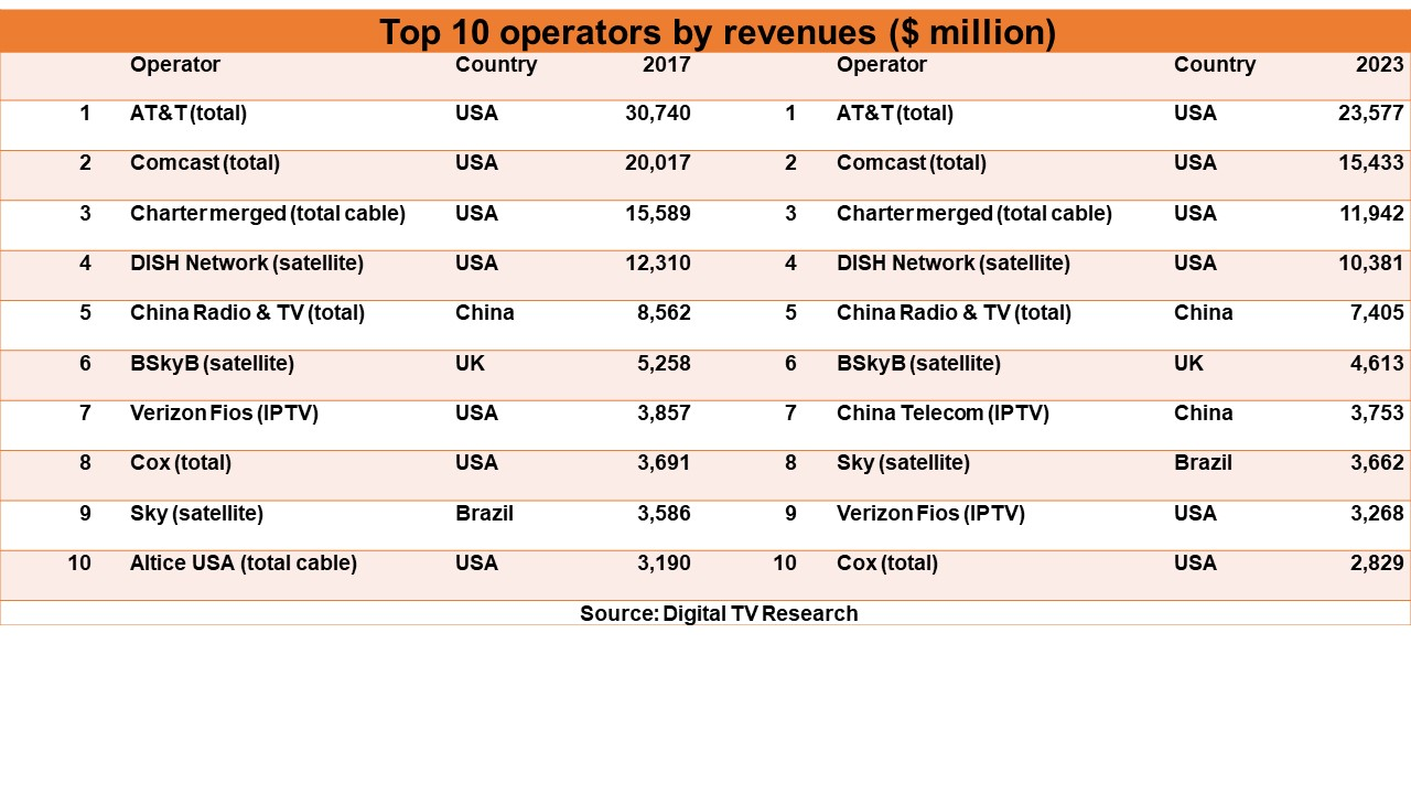 The New Report Claims That Each Of The Top 10 Global Operators Will Be  Affected And That Collectively They Will See Their Revenues Diminish From  US$106.8 ...