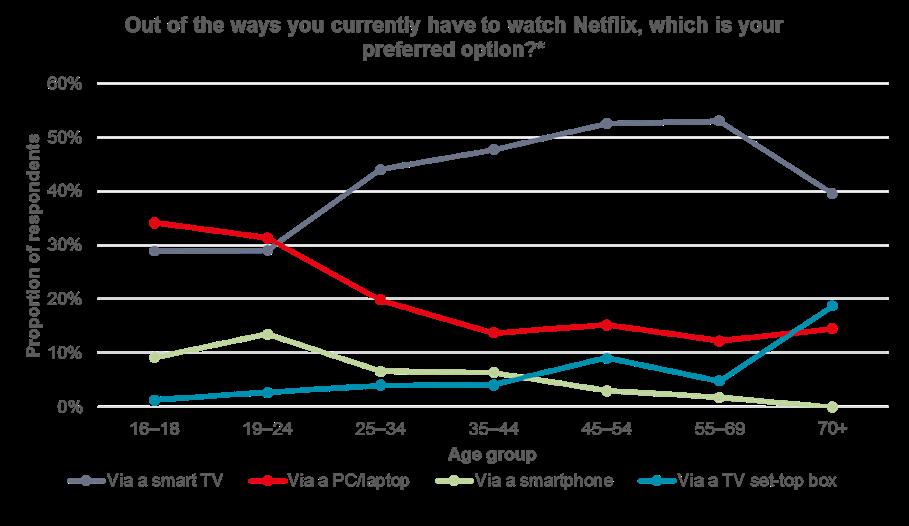 Netflix shares surge 7 percent on subscriber gains