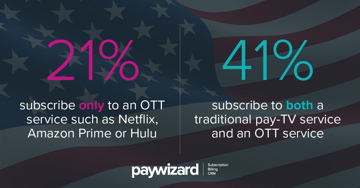 US homes twice as likely to take OTT TV plus pay TV as OTT alone