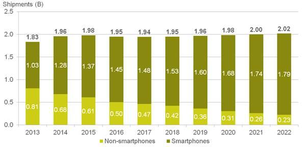 Smartphone vendors facing tough times as sales flatten – Digital TV