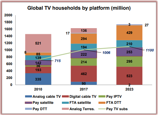 IPTV to drive global pay TV growth – Digital TV Europe