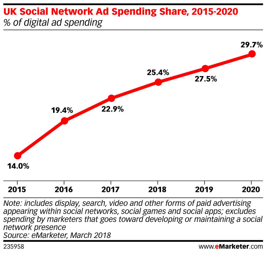 the research firm said that come 2020 social network ad spending will account for 20 of all media ad spend in the uk compared to 178 for broadcast tv