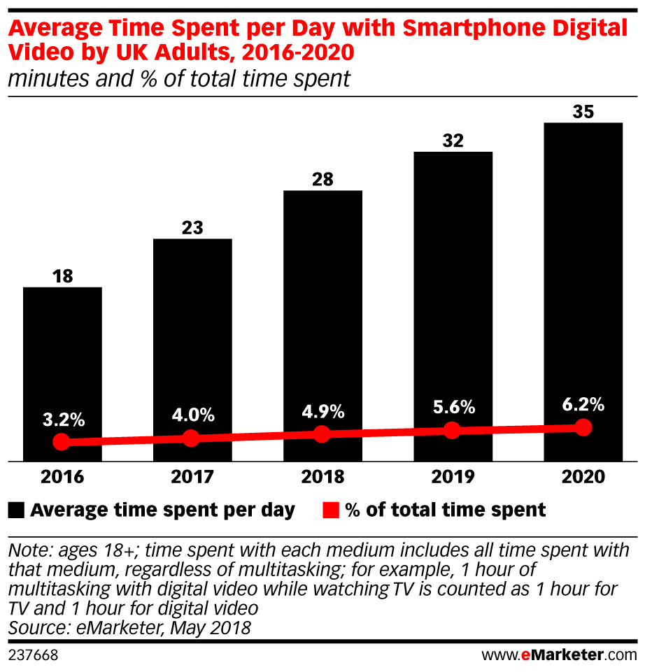 the forecast which is included in emarketers uk digital video and tv 2018 report estimates that uk adults will spend an average of 28 minutes per day