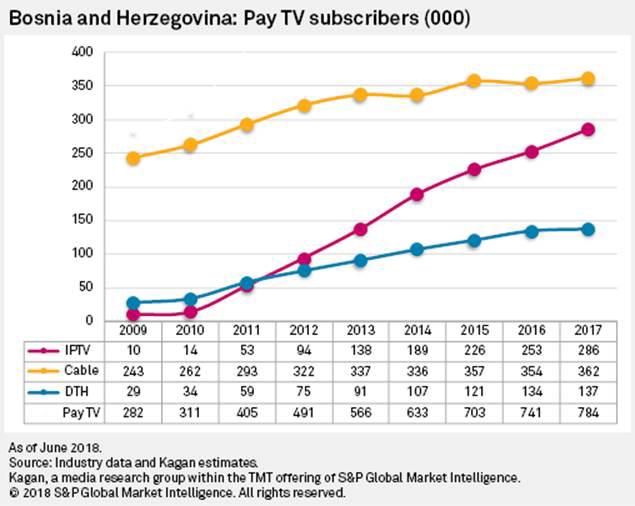 Bosnian pay TV market on the up, Says Kagan S&P – Digital TV Europe