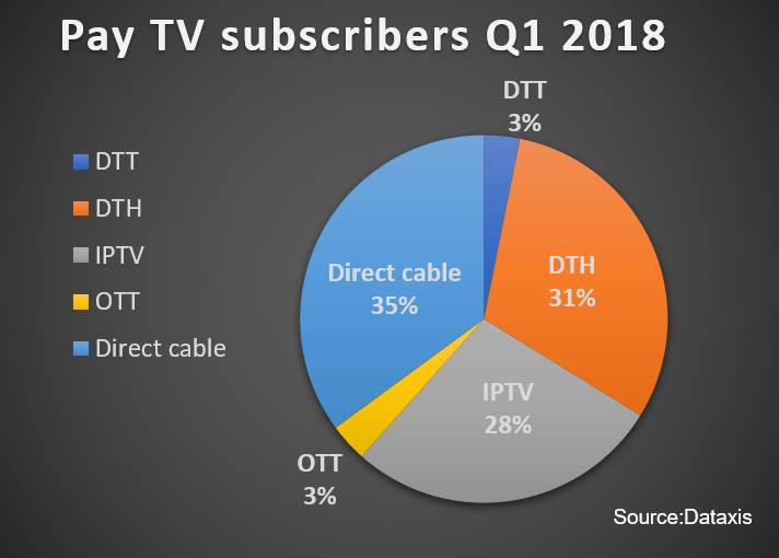 Dataxis: European pay TV experiences lowest net additions in