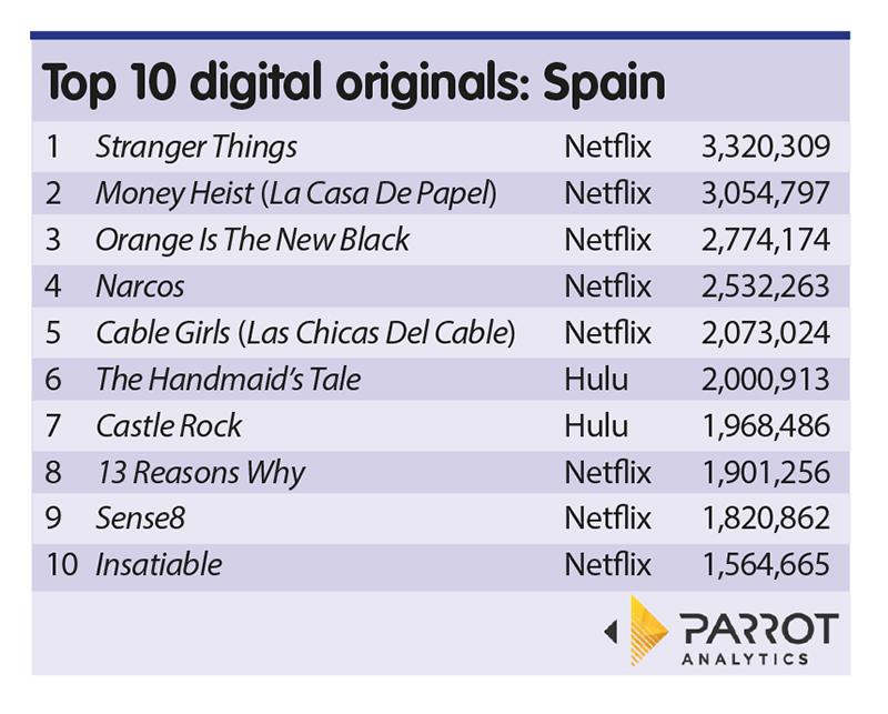 Parrot Analytics: Netflix Spanish content rises in originals list