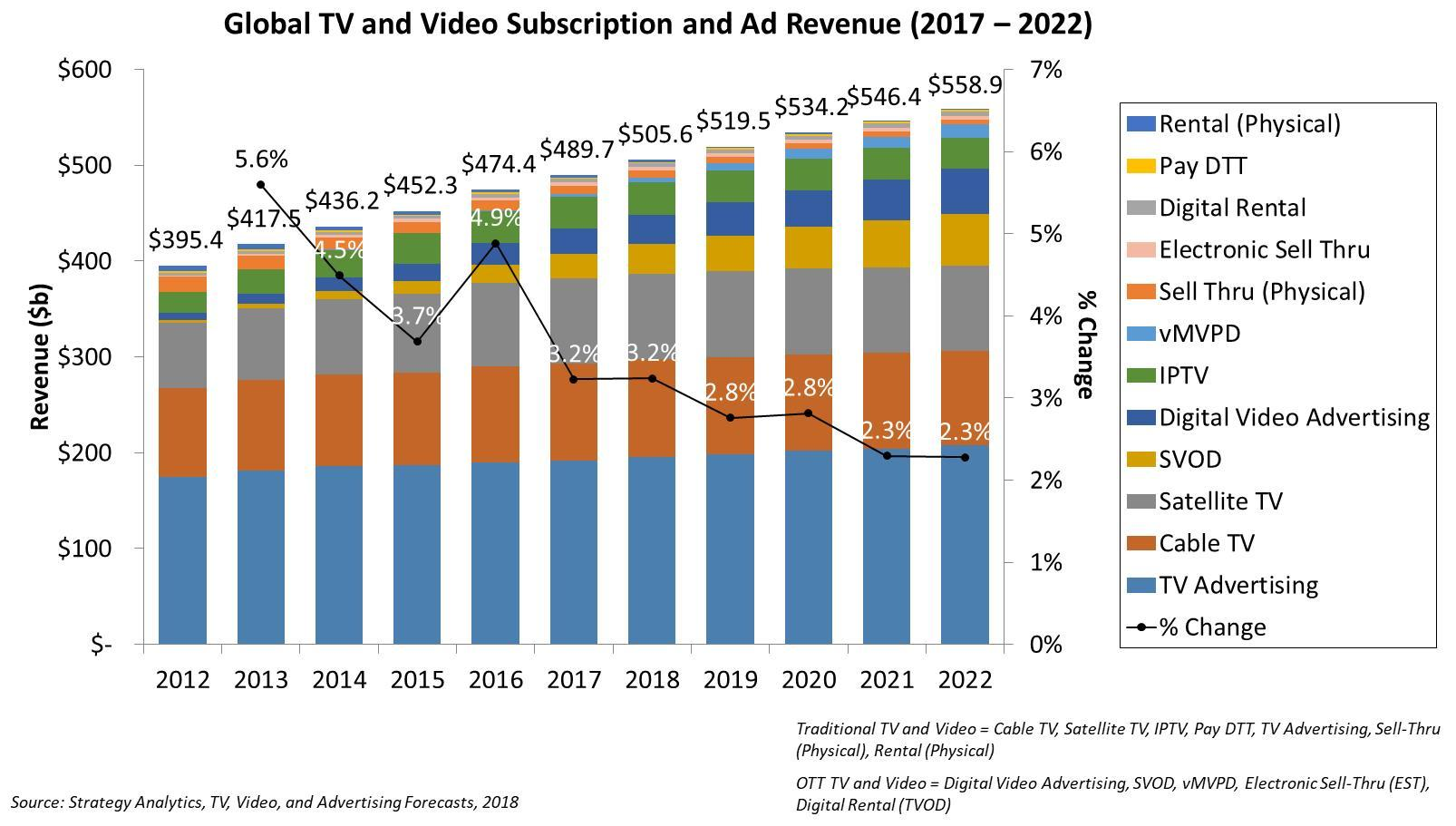 Global TV and video service revenue to reach US$559bn in