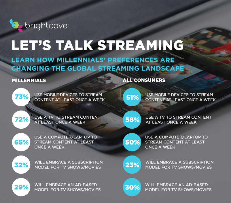 brightcove millennials more satisfied with streaming services