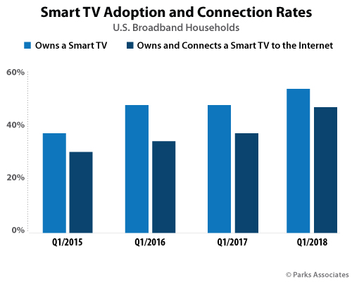 Parks: 83% of US smart TV owners connect their set to the web