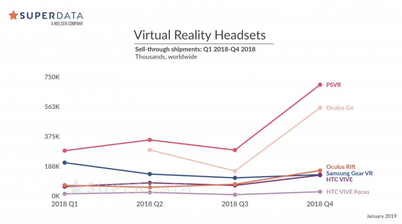 709ca12beda Oculus Quest tipped to sell 1.3m units in 2019 – Digital TV Europe