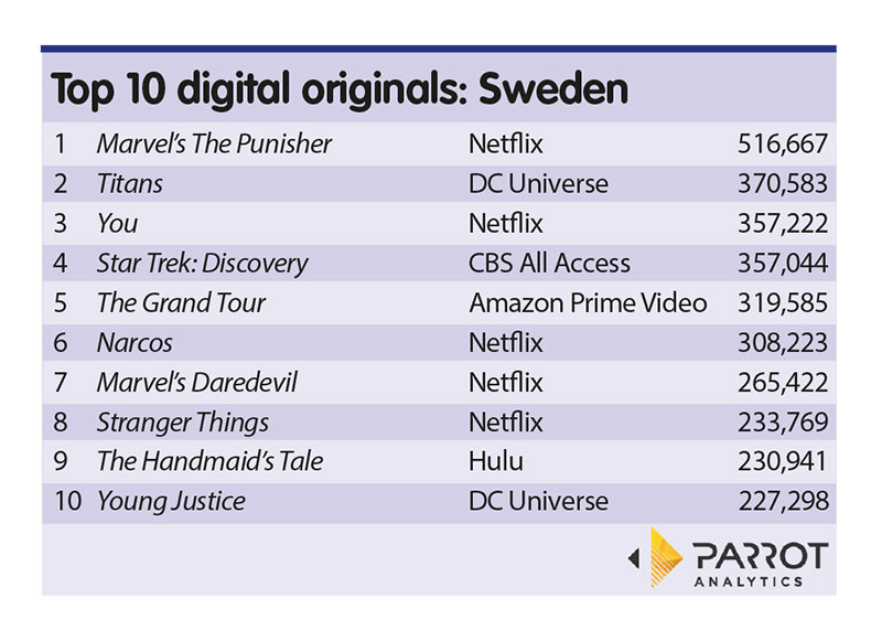 Marvel's The Punisher and Titans top Parrot Swedish streaming list