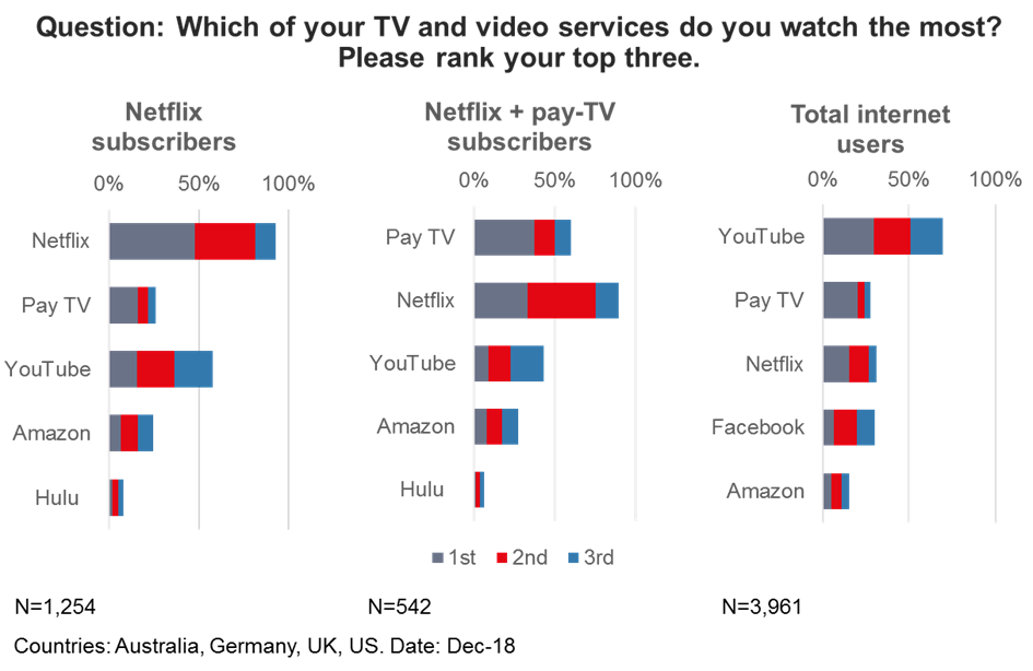 Ovum On Netflix S Quest For Moments Of Truth Digital Tv Europe