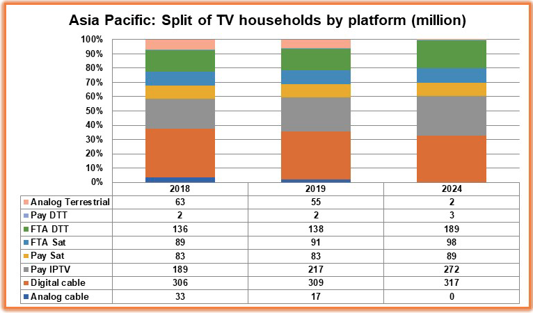 Chinese cable cord-cutting means IPTV will 'lead' APAC pay