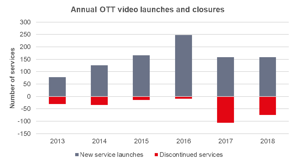 Ovum: SLIN overtakes SVOD as the overall number of services