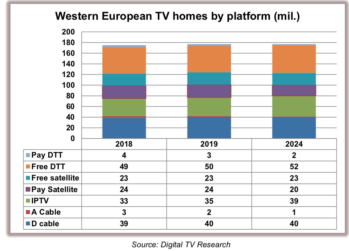 Rise of IPTV to benefit Telcos – Digital TV Europe
