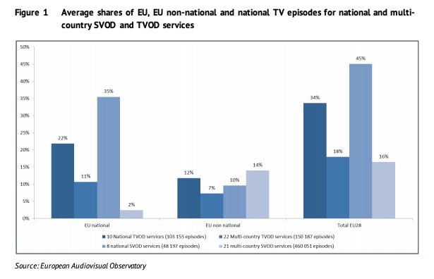 European content less than a fifth of EU SVOD TV episodes – Digital