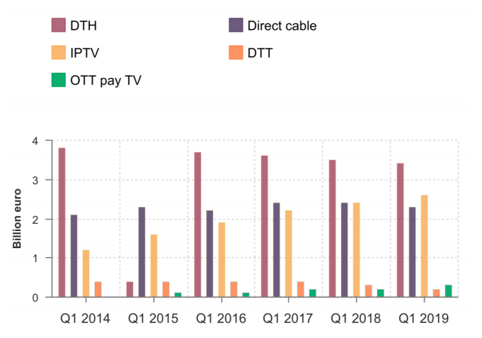 Dataxis: pay DTH on the slide, IPTV eclipses cable and OTT
