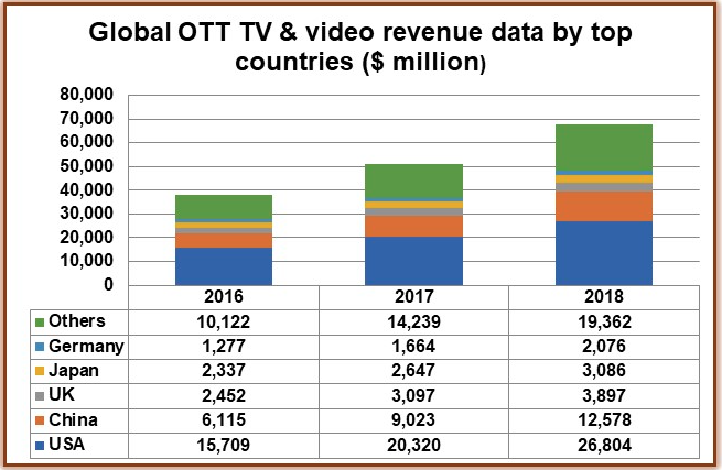 Global OTT TV revenues pass US$17bn a year – Digital TV Europe