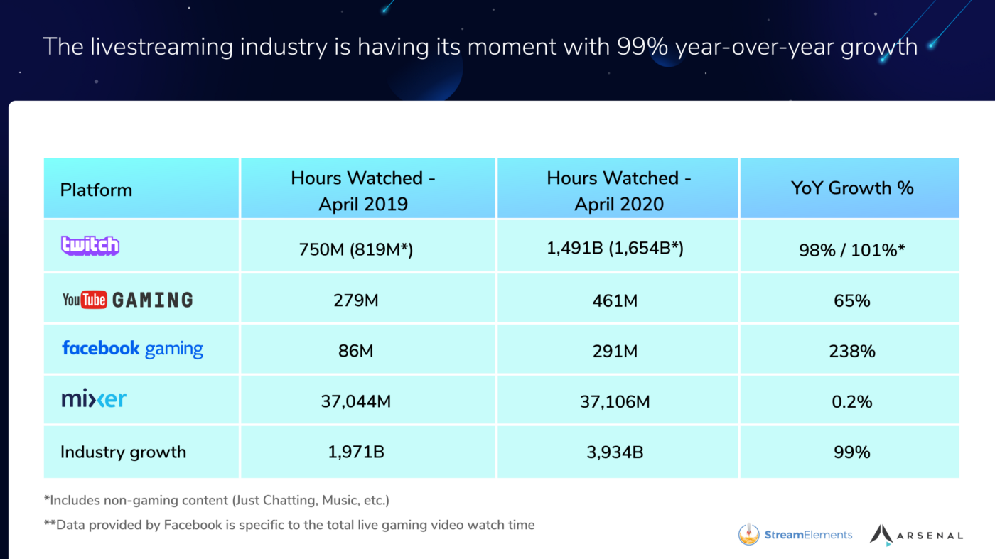 Streaming Platform share comparison