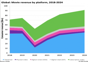 La industria cinematográfica pierde miles de millones a medida que los estudios recurren al streaming – Digital TV Europe