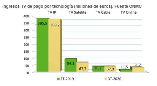 Spanish pay TV revenue fall as subscriber numbers rise